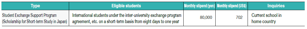Scholarships for exchange students under inter-university exchange agreements, etc.