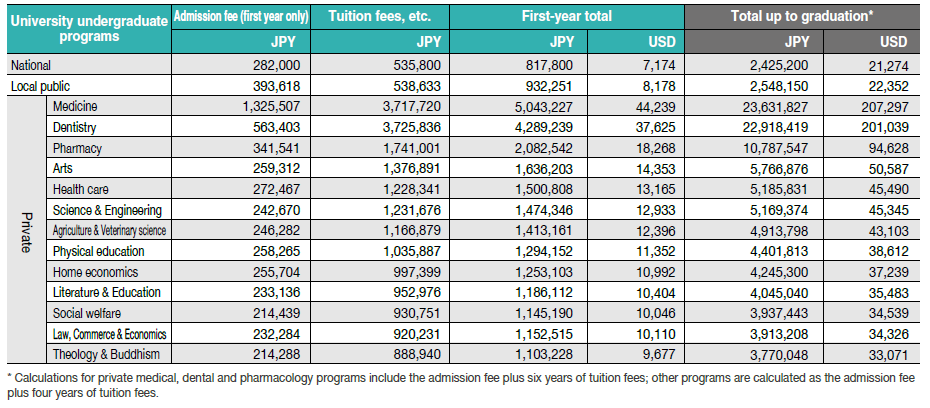 Junior colleges/Average academic fees for the first academic year