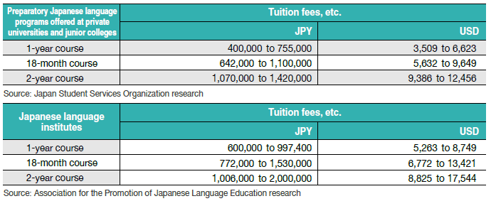 Reference: Tuition fees and other university expenses in the US and UK/Average academic fees for the first academic year